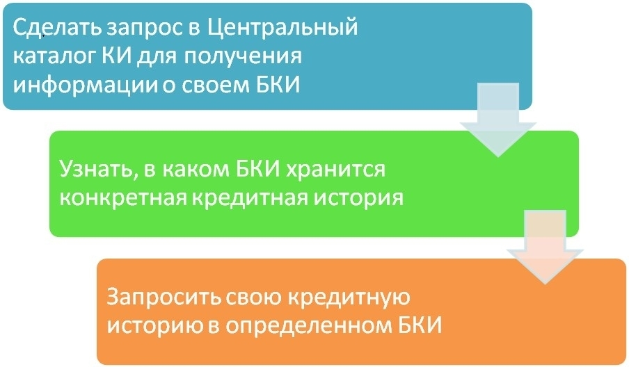 Процедура получения данных из КИ