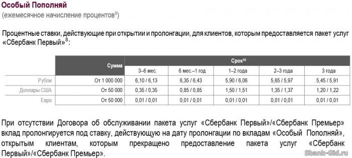 сбербанк вклад для пенсионеров пополняй Боровском