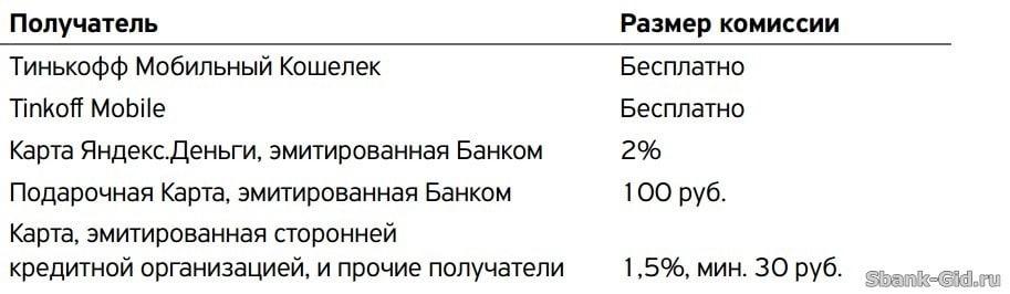 Изображение - Как перевести с тинькофф на сбербанк без комиссии 1489742252_5