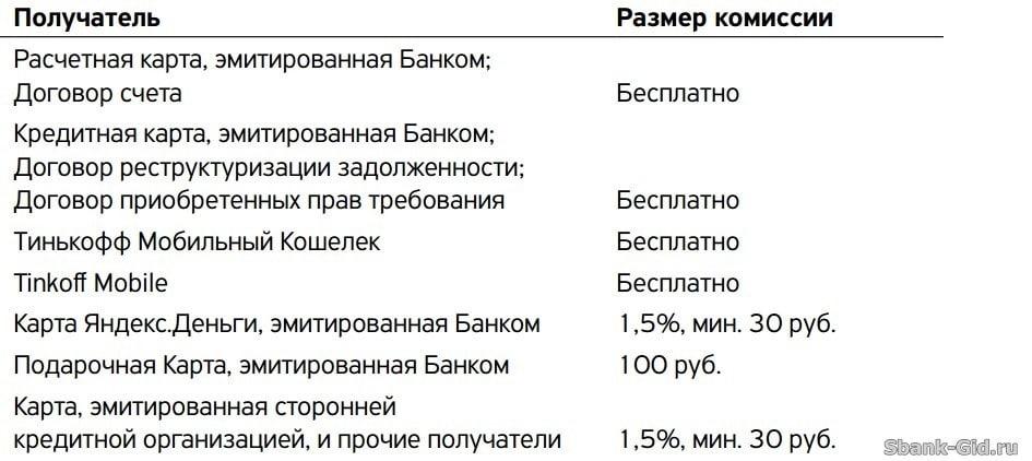 Изображение - Как перевести с тинькофф на сбербанк без комиссии 1489742294_7