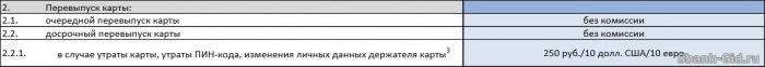 Стоимость перевыпуска карты Сбербанка MasterCard Standard Бесконтактная