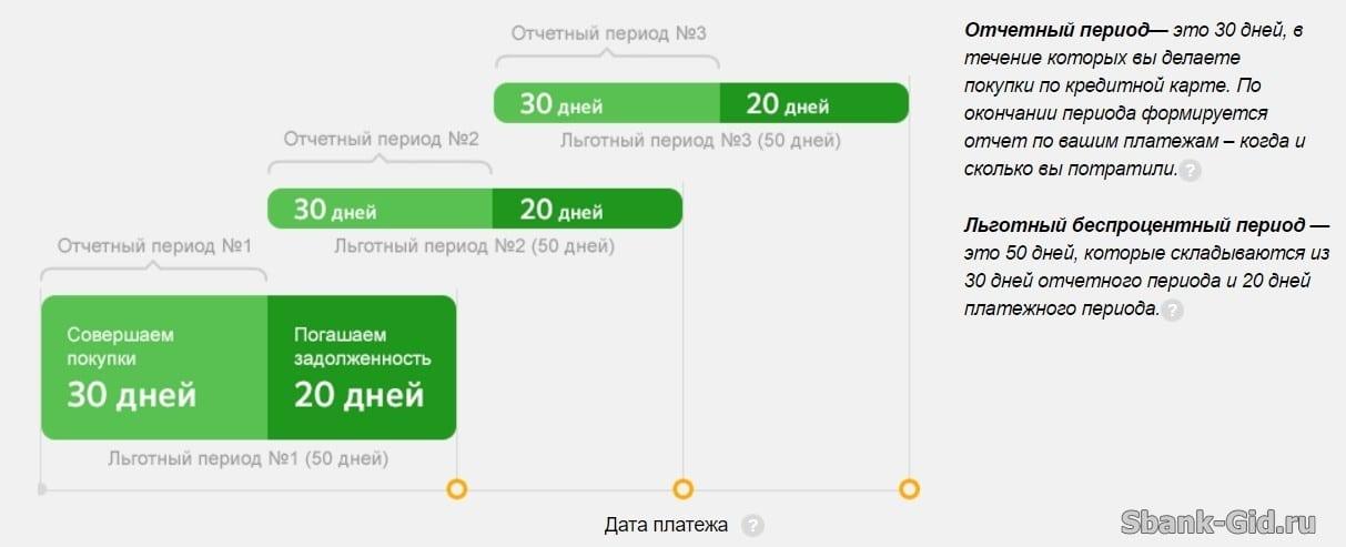 оформить кредитную карту онлайн с доставкой на дом москва
