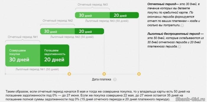 Сбербанк оформить кредит онлайн без справок смс кредит