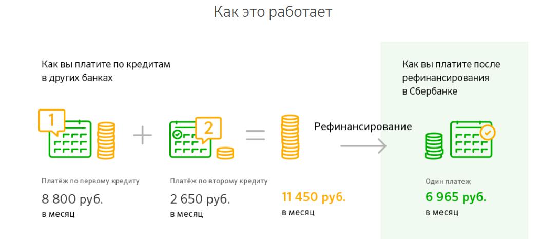 кредит на рефинансирование кредита в сбербанке для физических лиц магазины партнеры карты хоме кредит