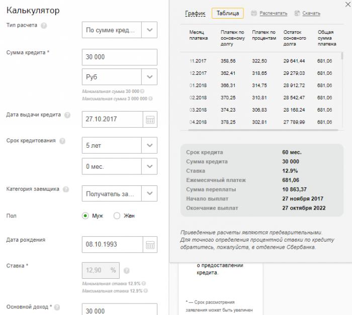 Кредитный калькулятор процентов в Сбербанке