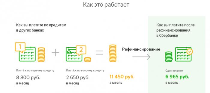 Форма выплаты кредита в Сбербанке