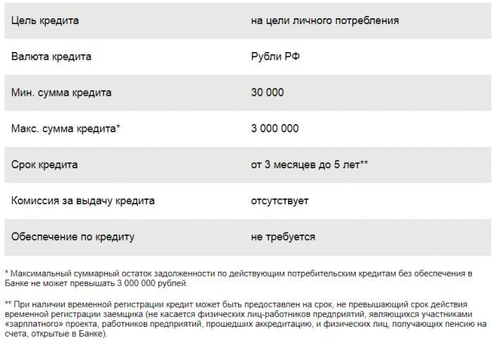 Условия кредита Сбербанка