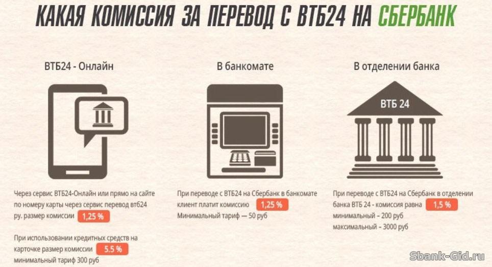 Кредит сбербанк под минимальный процент