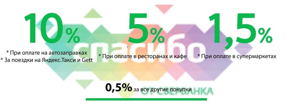 Аптеки партнеры программы Спасибо от Сбербанка