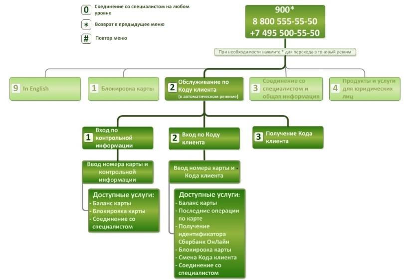 Изображение - Как позвонить оператору сбербанка бесплатно с мобильного 1535620138_20