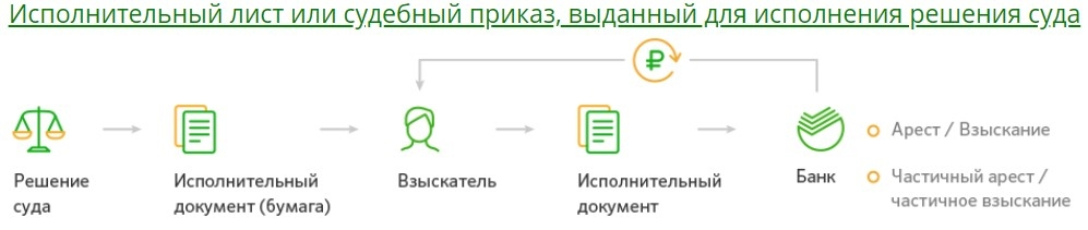 Постановление суда для блокировки карты Сбербанка