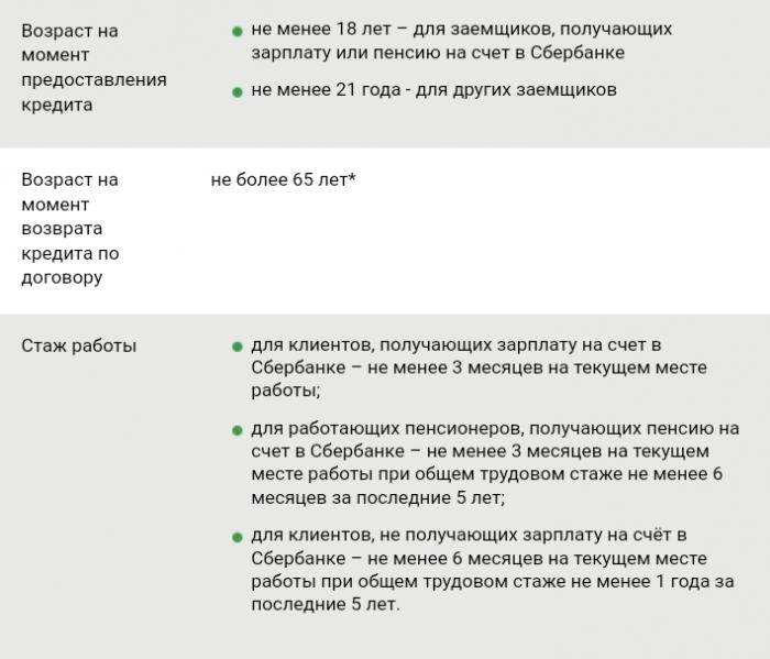 Полученные за предоставленные кредиты банк кредит петербург
