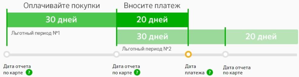 Кредитная карта сбербанк беспроцентный период