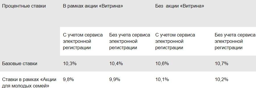 кредиты на авто в москве