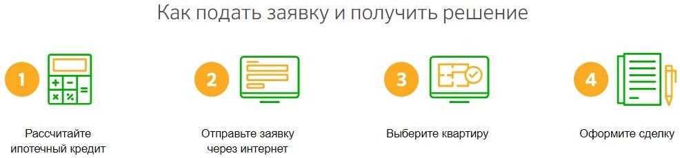 ипотечный кредит на готовое жилье займы в москве на карту срочно без проверки кредитной истории