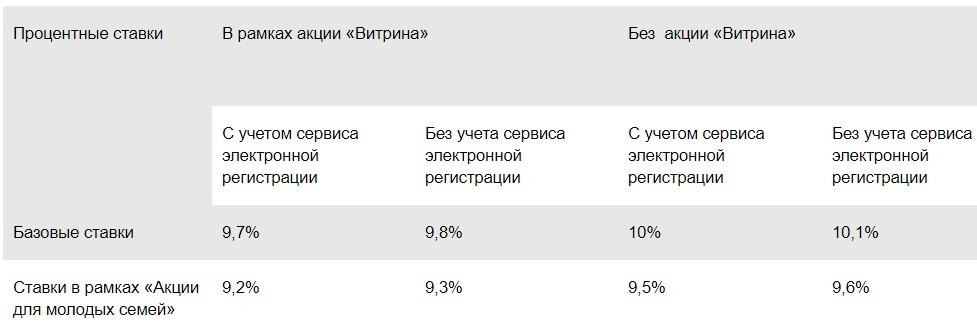 Процентные ставки на покупку готового жилья в Сбербанке