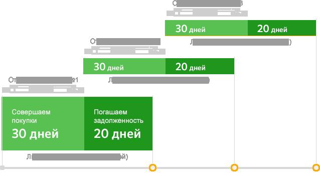 Беспроцентный кредит в Сбербанке на 50 дней
