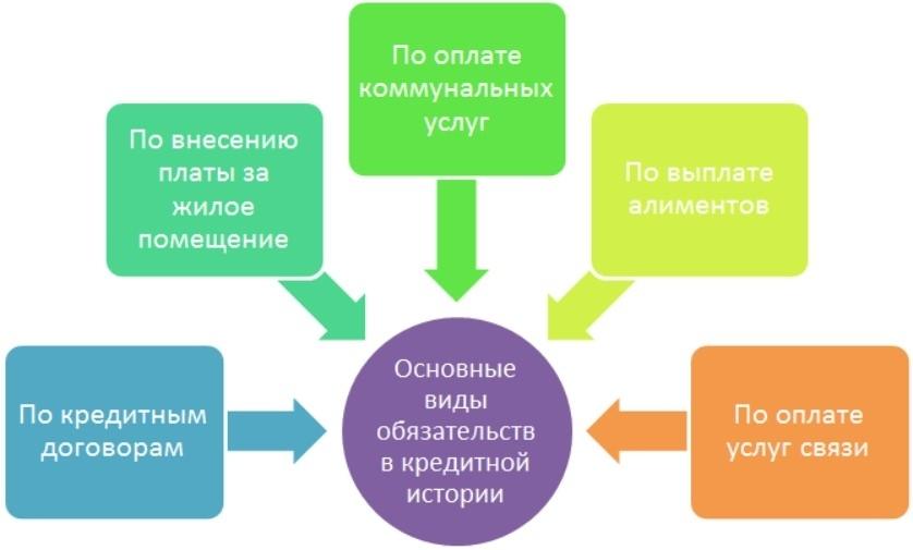 Отчет по кредитной истории заемщика