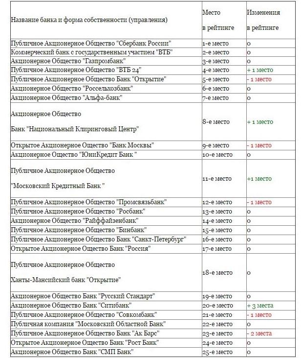 Какие банки закроются в ближайшее время в 2019 году в России: список