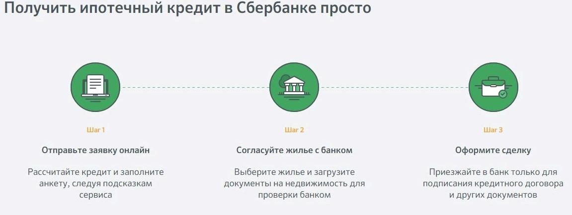 Изображение - Как подать заявку на ипотеку в сбербанке онлайн 1550487762_24