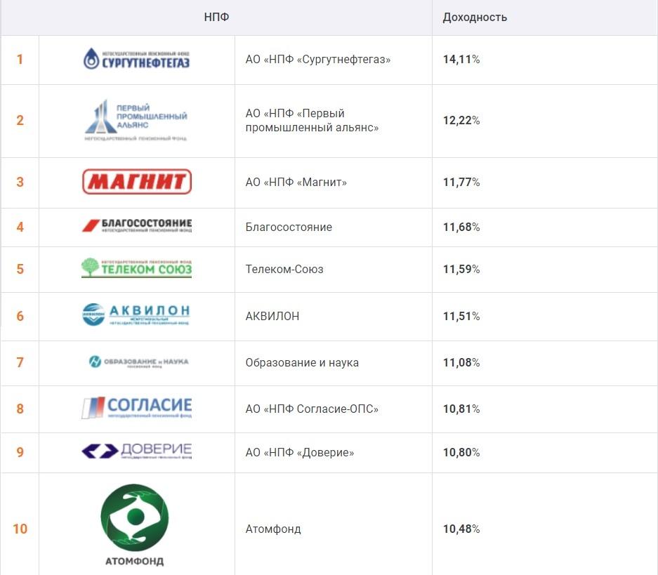 Благосостояние ржд страховая компания официальный сайт сайт транспортной компании максимус