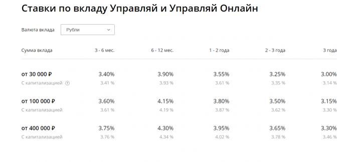 Сельхозбанк проценты по вкладу пенсионный плюс пенсионный фонд личный кабинет республики мордовия саранск официальный сайт